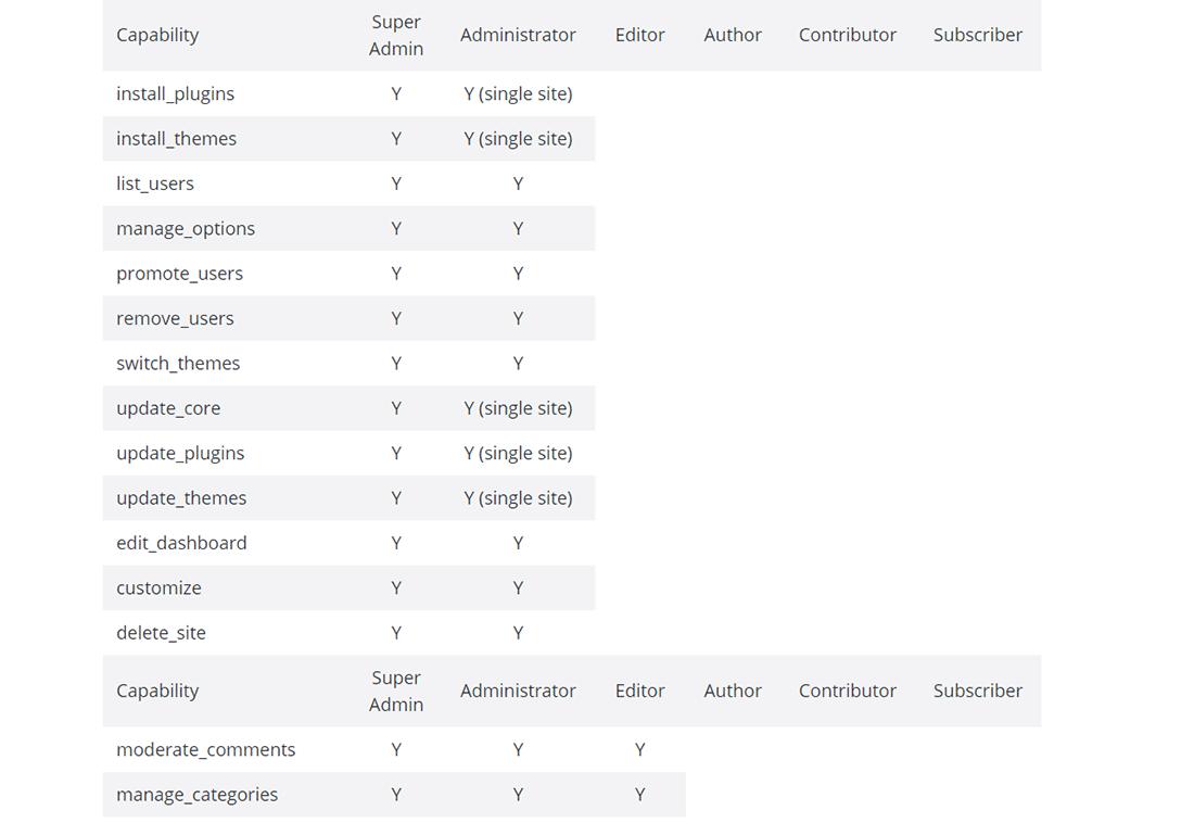 A tabela 'Papéis vs Capacidades' no Codex WordPress