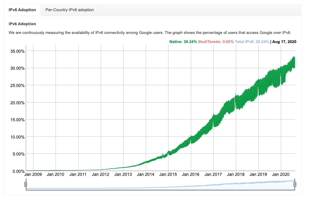 Adoção do IPv6 no mundo inteiro