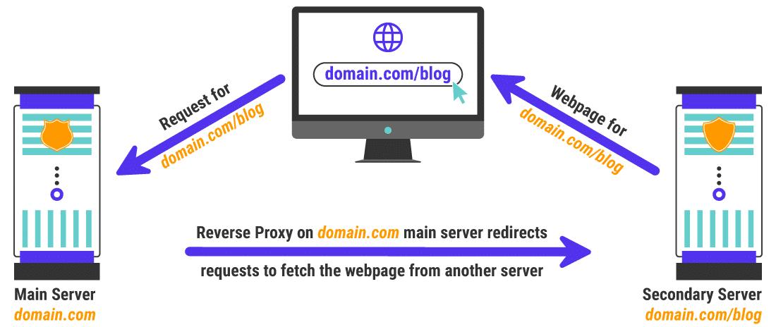 Um exemplo de um caso de uso de proxy reverso
