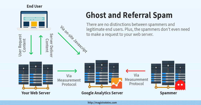 Um diagrama mostrando como funciona o spam fantasma e o spam de referência