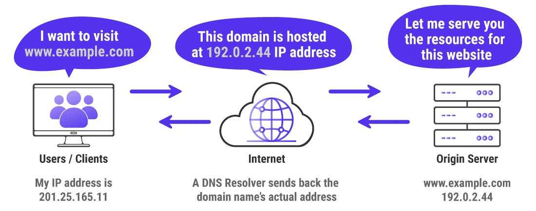 Como a navegação na Internet funciona normalmente
