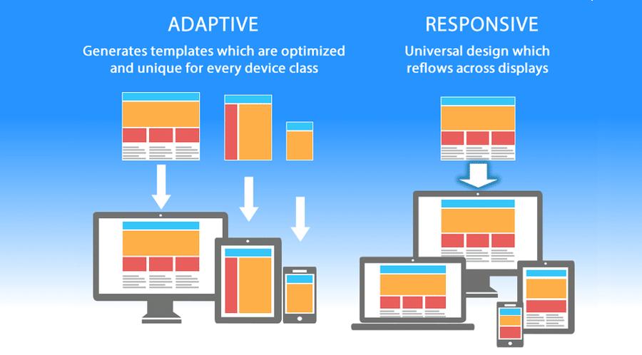 Design responsivo versus adaptável