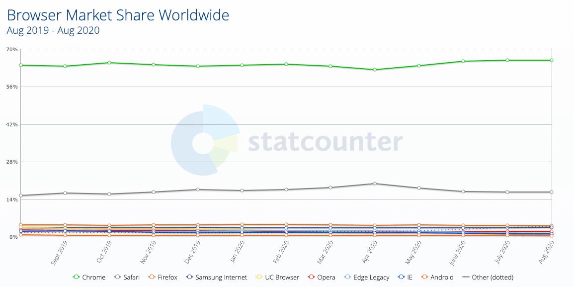Participação de mercado dos navegadores 2019-2020