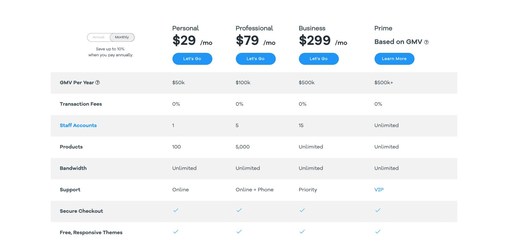 Preços de Volusion