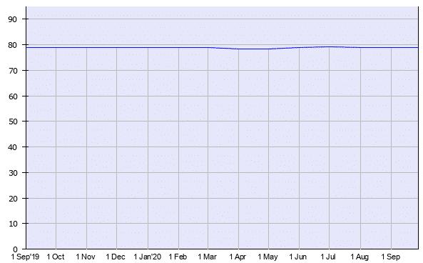 Uso histórico do PHP