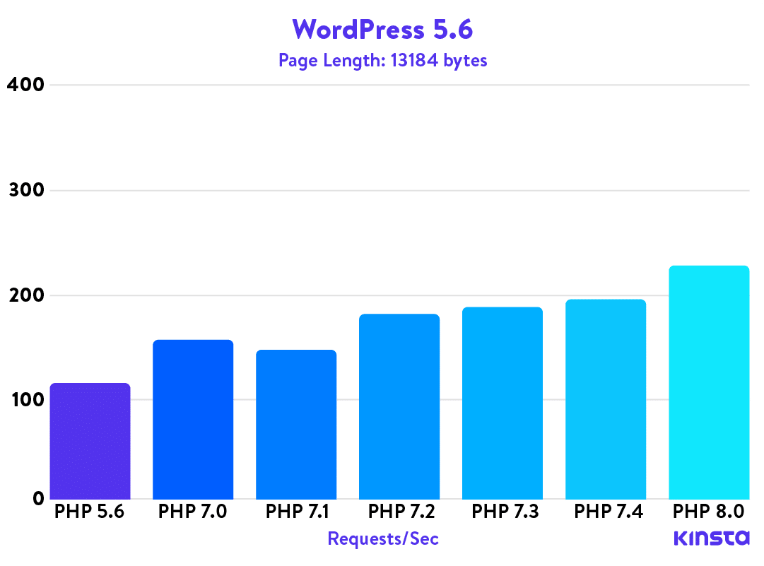 En graf som visar prestandan för WordPress 5.3 med olika PHP-versioner