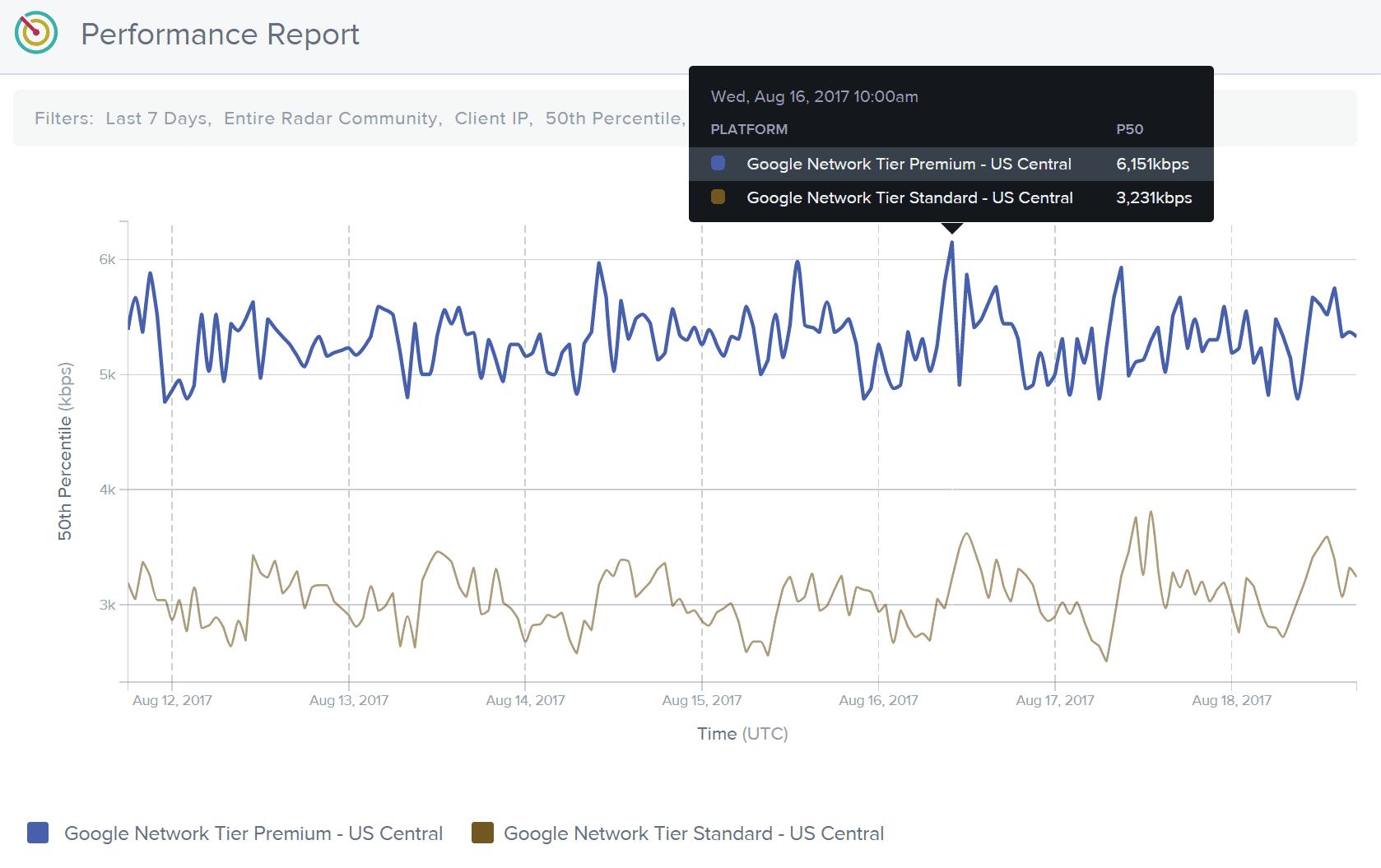 Google Cloud Premium-nivåvärde jämfört med standardnivå