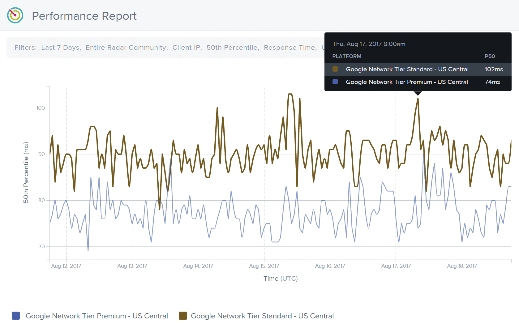 Google Cloud Premiumnivå latens jämfört med standardnivå