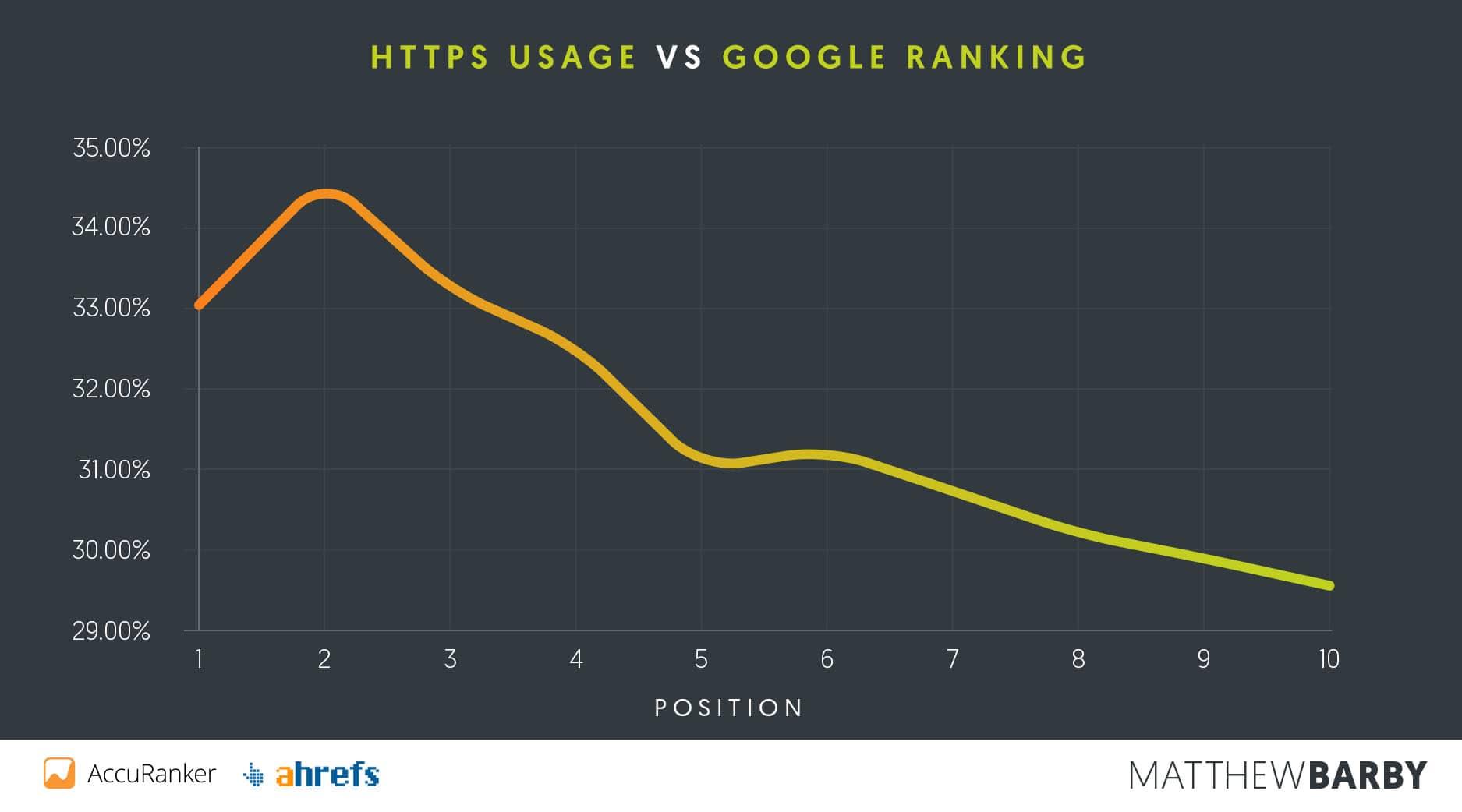 HTTPS-användning jämfört med Google´s ranking