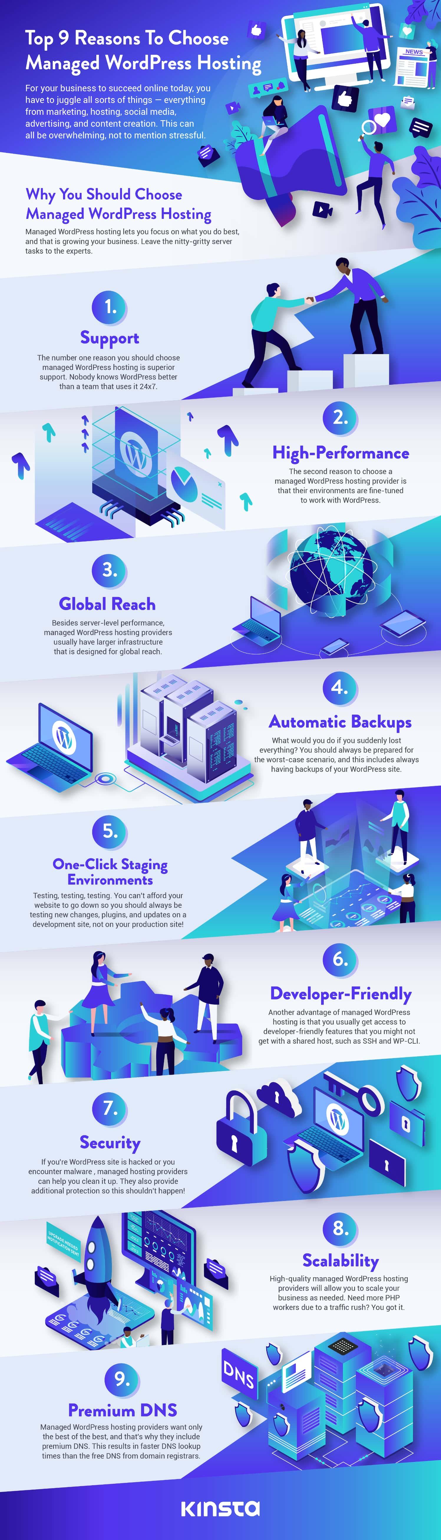 Hanterad WordPress-hosting (Infographic Design av Easelly)