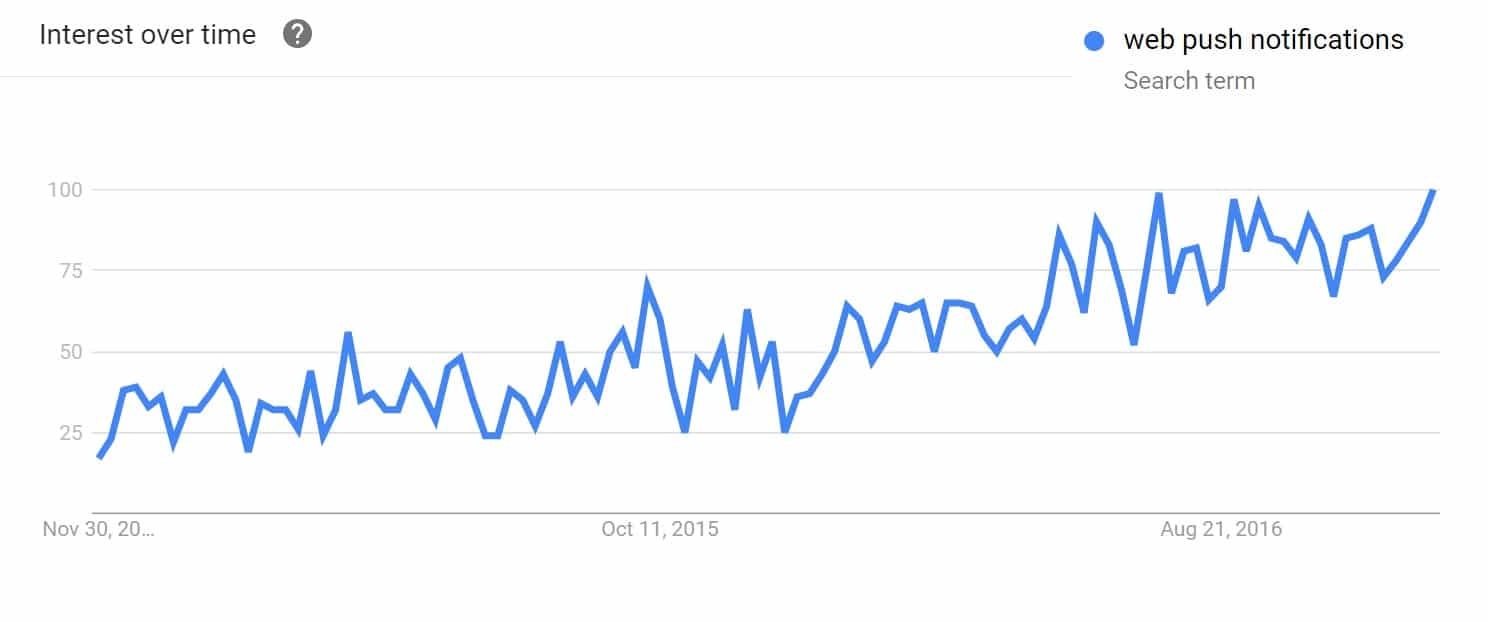 Webb push-aviseringar, trender