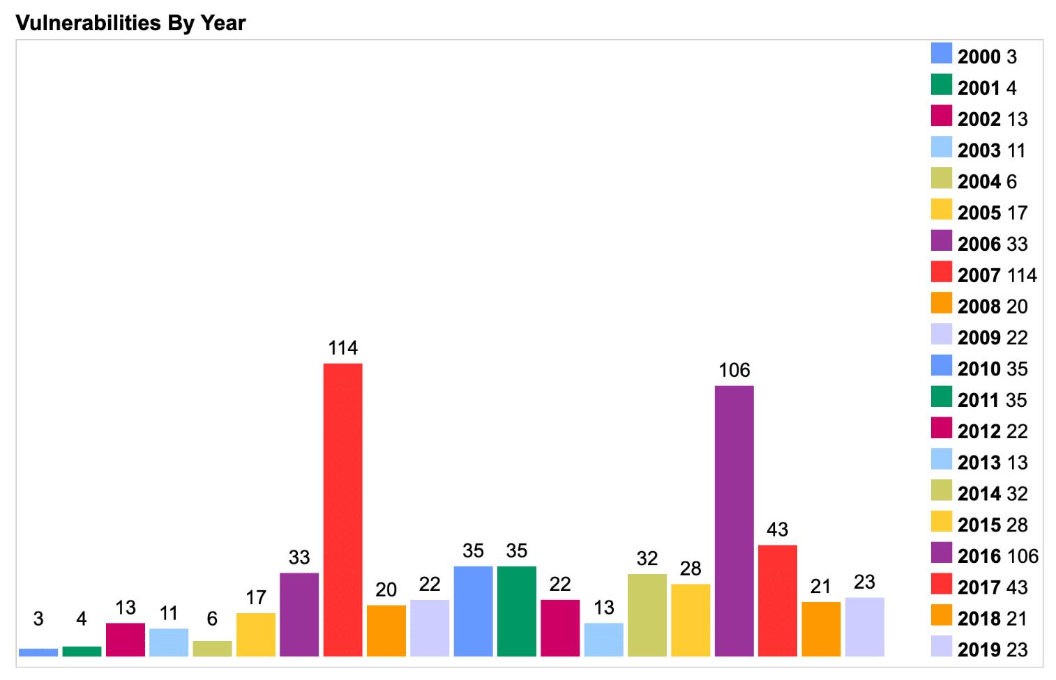 PHP säkerhetssårbarheter per år