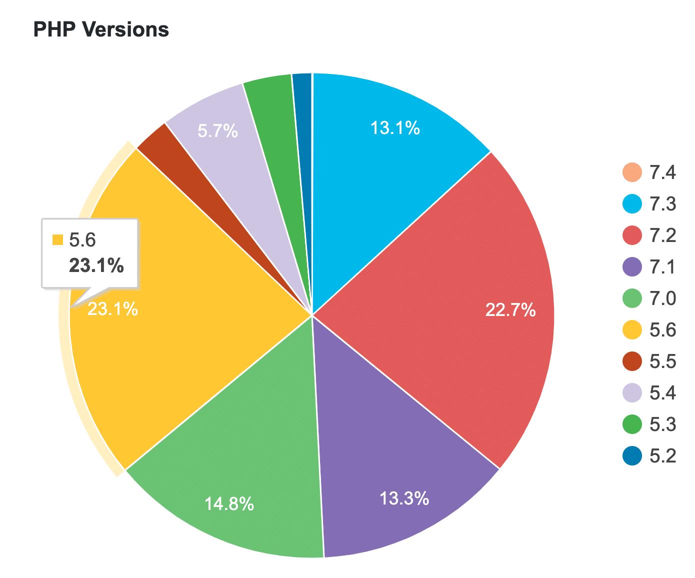 WordPress PHP versionsstatistik
