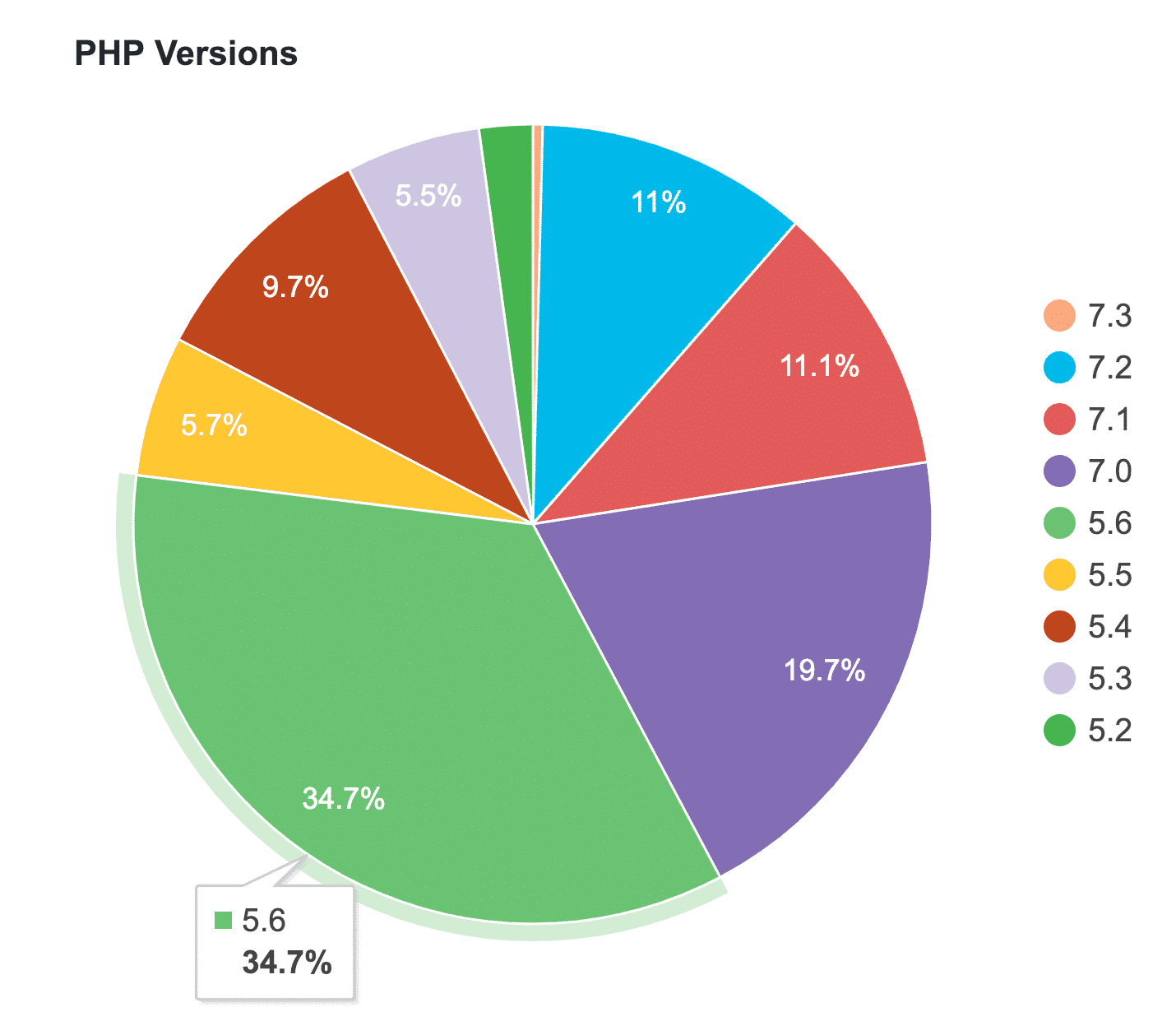 WordPress PHP versionstatistik