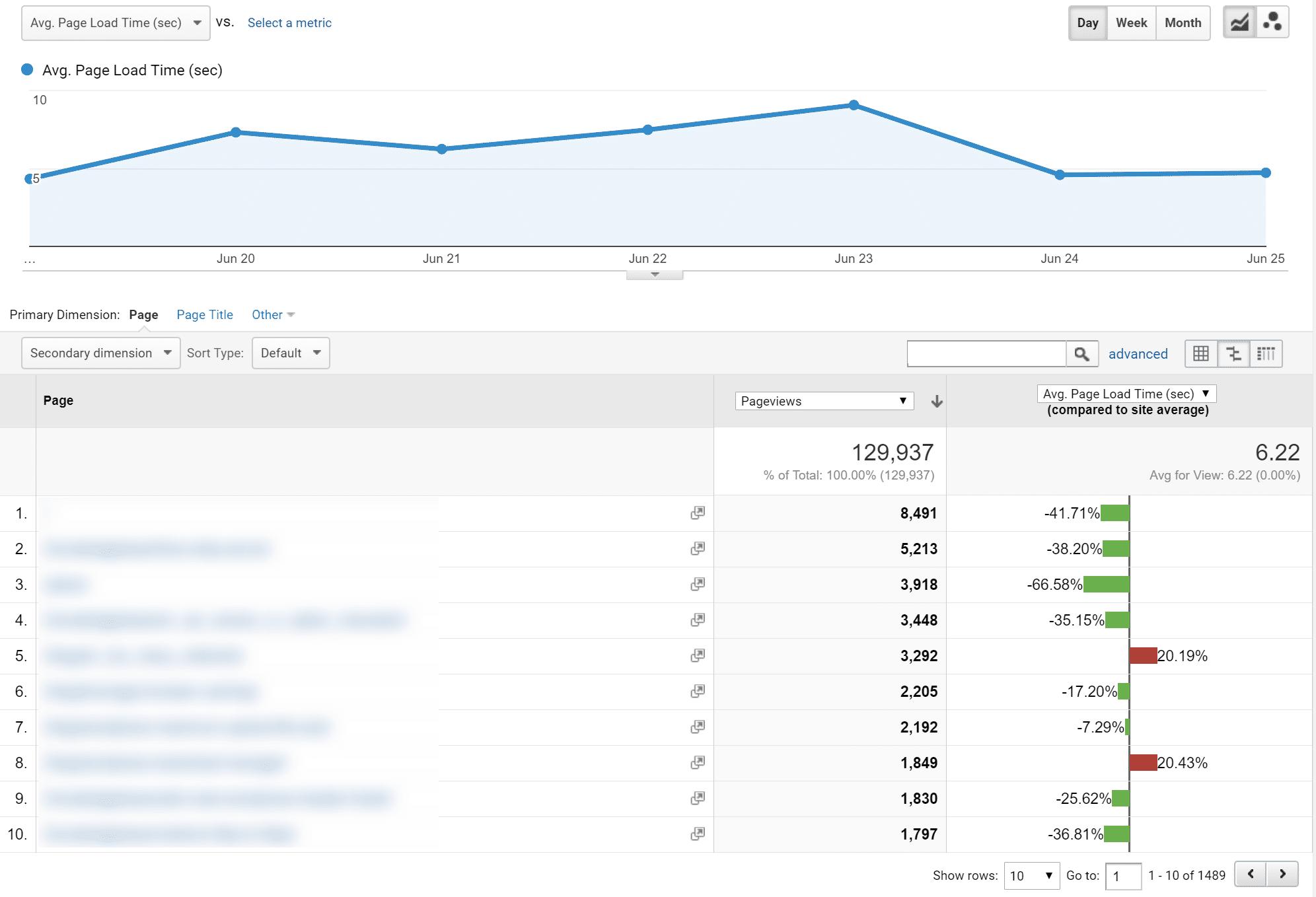 Google Analytics webbplatshastighetstider