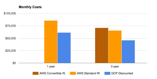 Google Cloud obligatorisk användningsrabatter vs AWS reserverade instanser (Bildkälla: Right Scale)