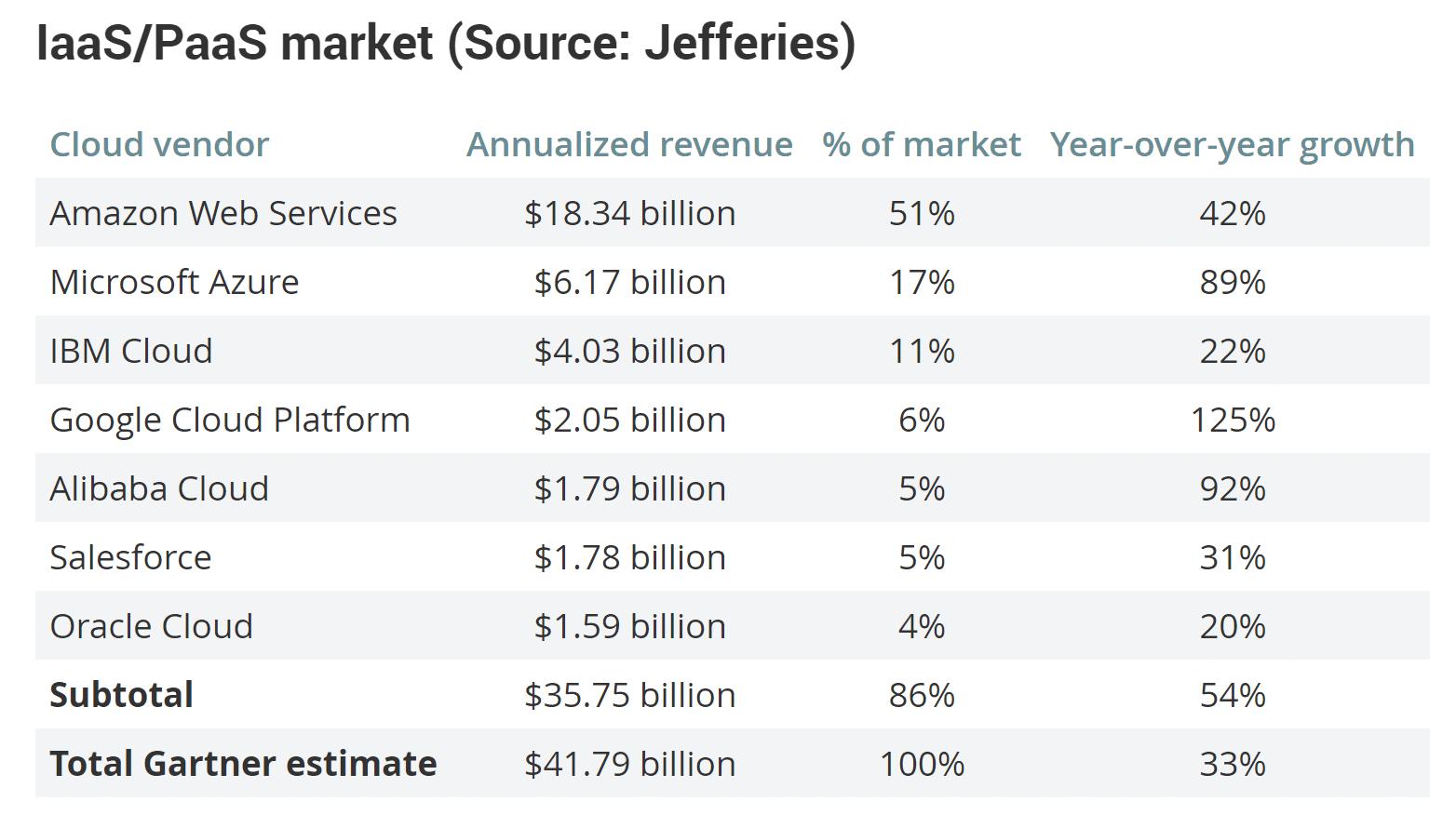 Google Cloud vs AWS (IaaS/PaaS-marknaden)