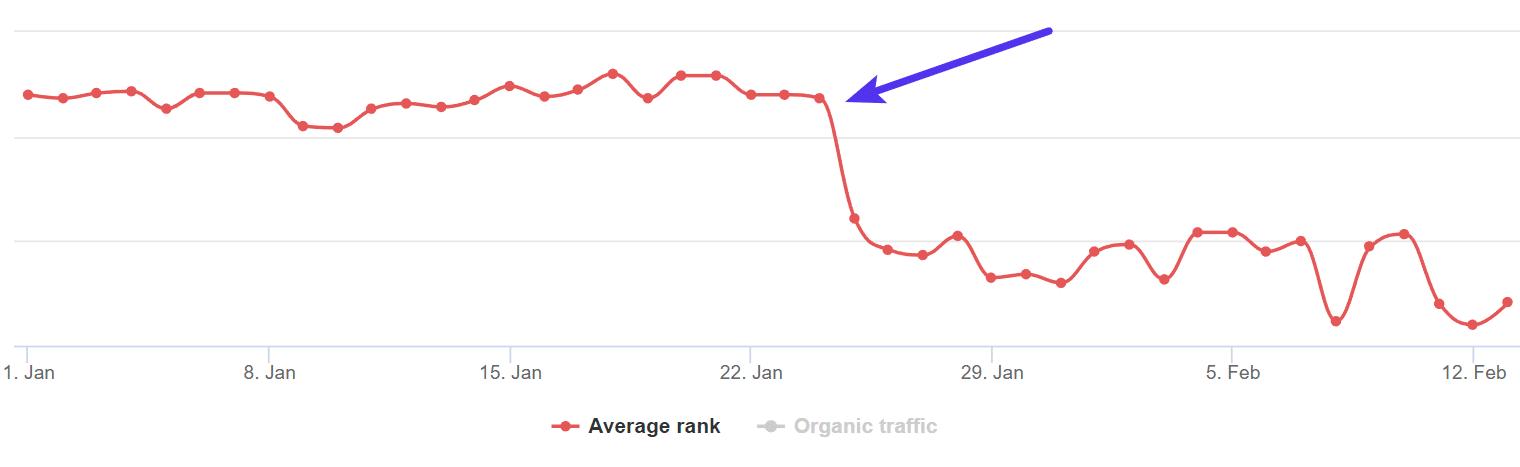 Nedgång i genomsnittlig ranking