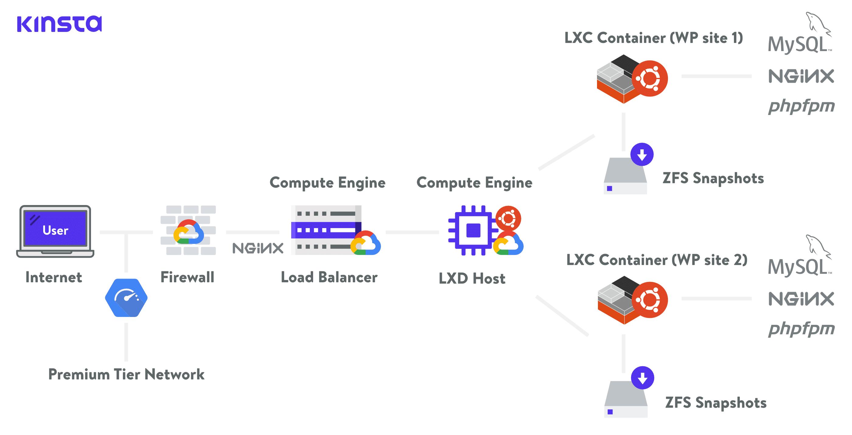 Kinsta hosting-arkitektur