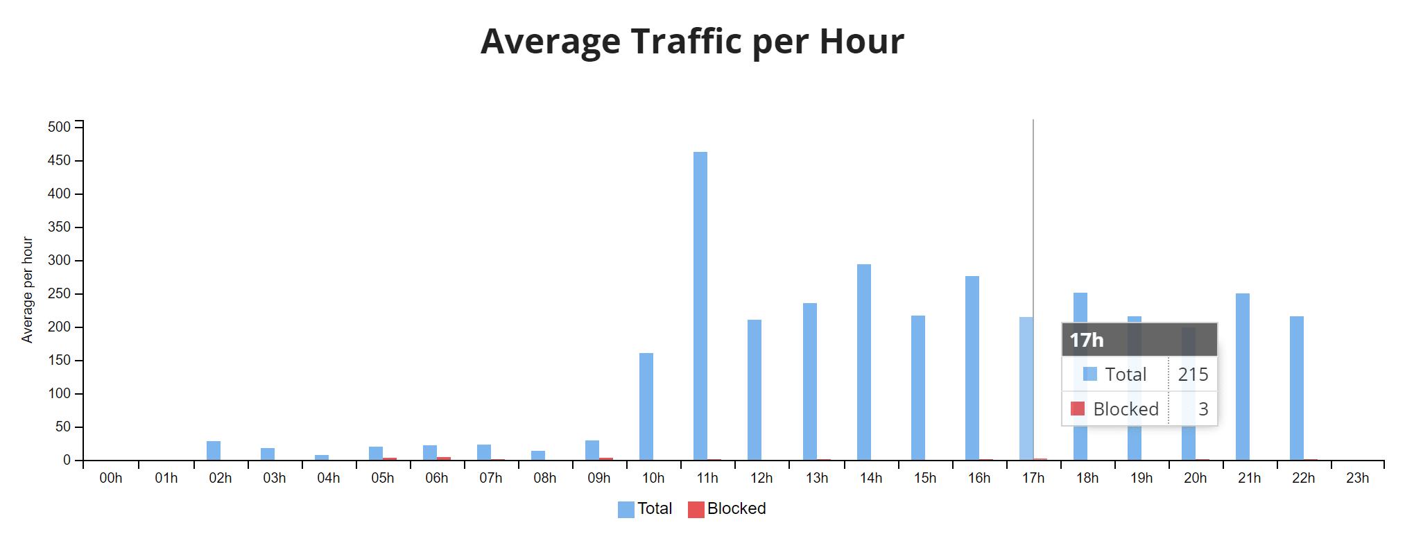 Genomsnittlig trafik per timme