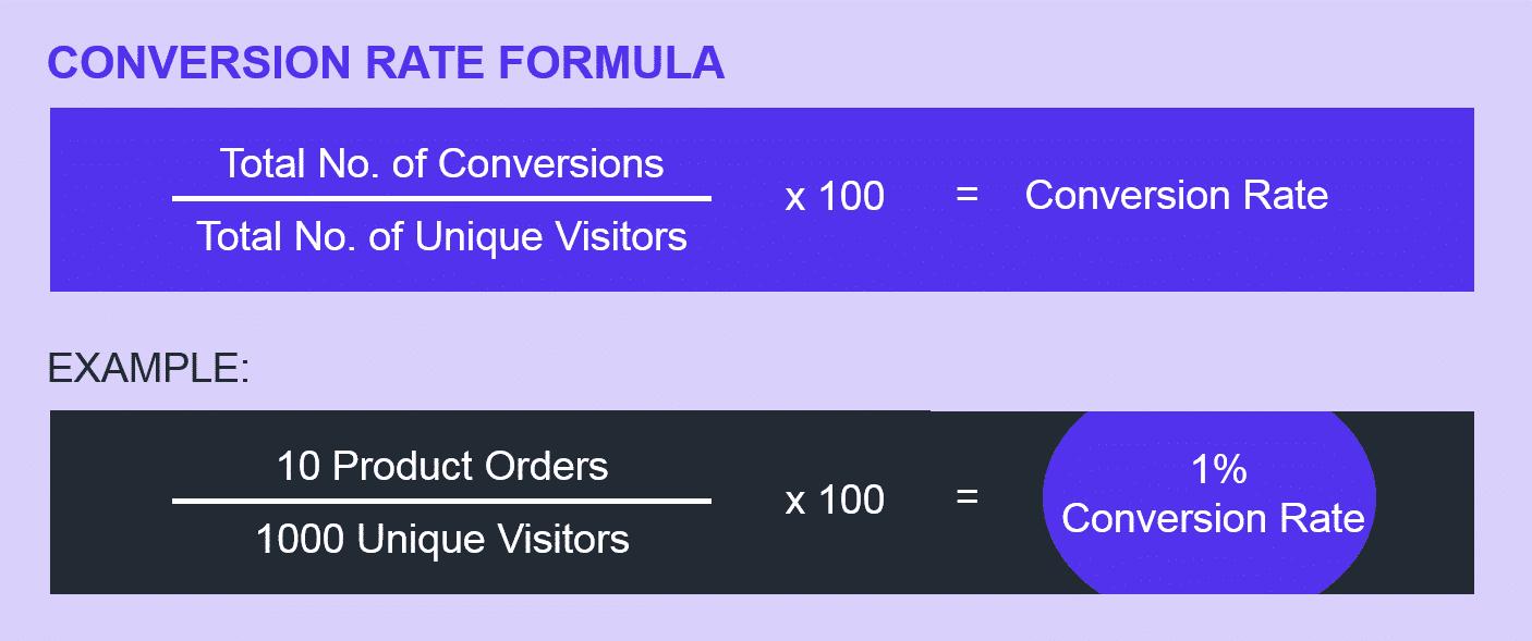 Konverteringsfrekvensformel