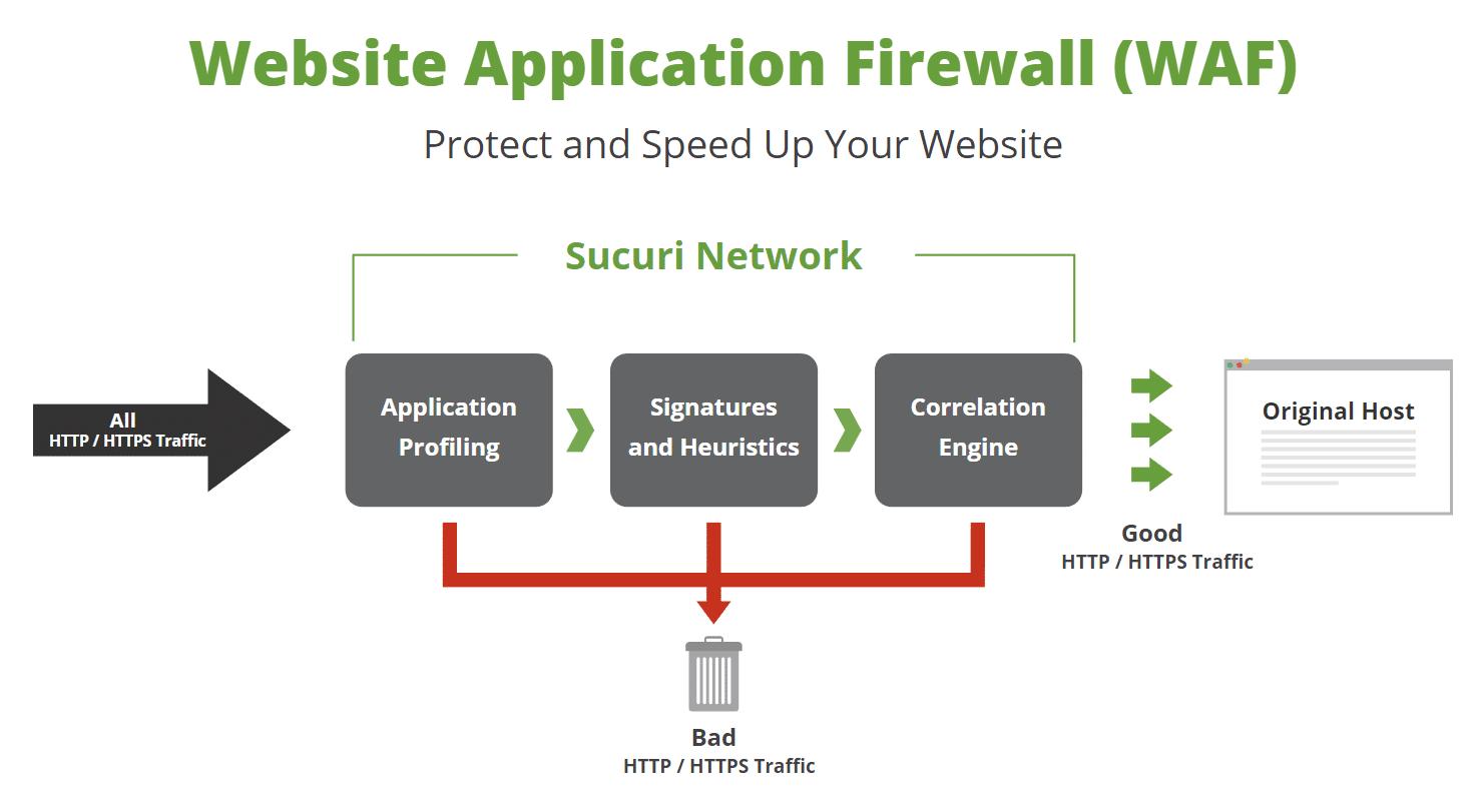 Sucuri Web Application Firewall (WAF)