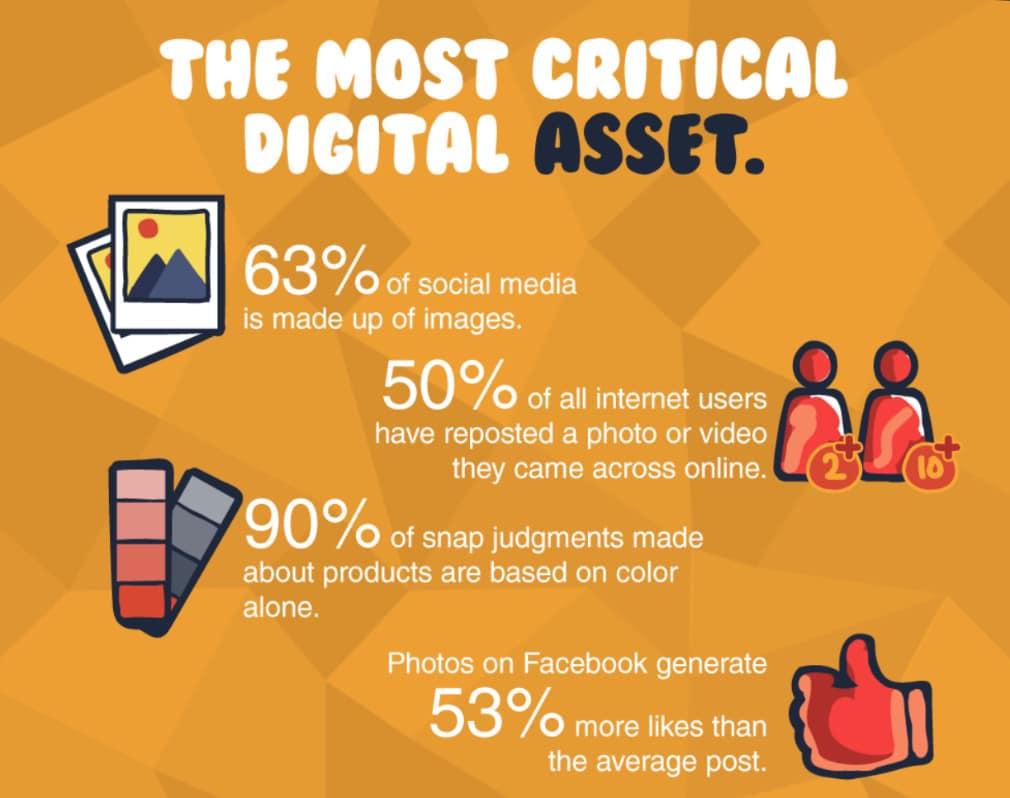 Digitala tillgångar