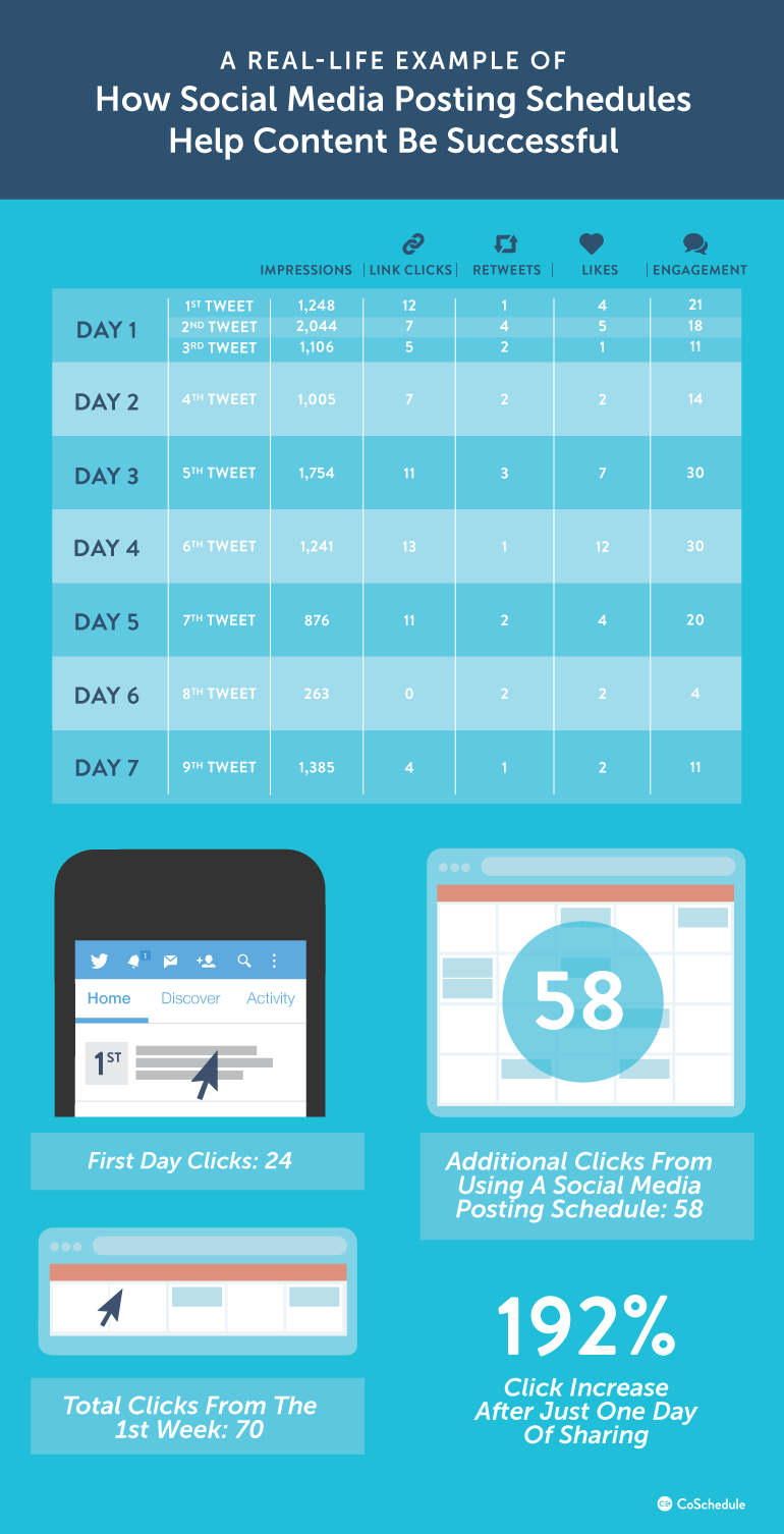 Publiceringsschema på sociala medier