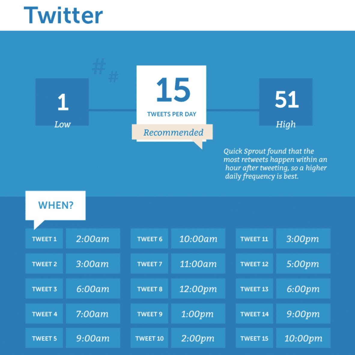 Tweets per dag