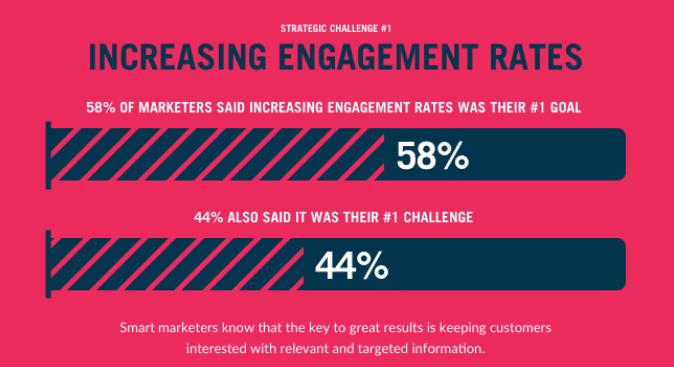 Utmaningar att öka engagemangsfrekvensen