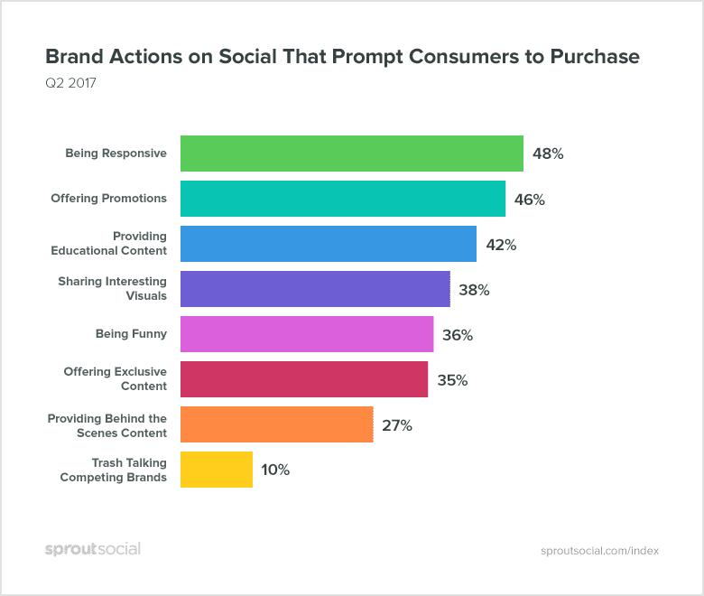 Varumärkesåtgärder på sociala medier som resulterar i ett köp