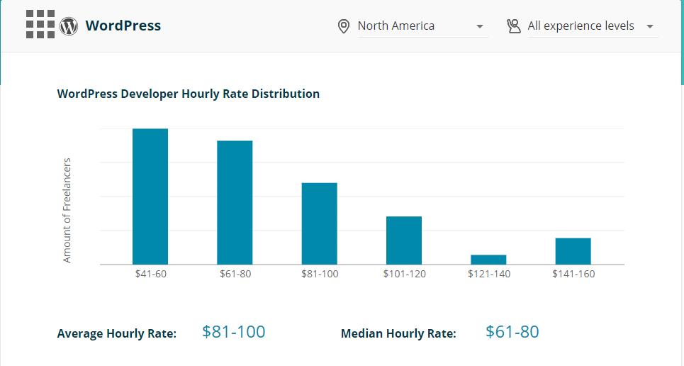 CodementorX frilanspriser i Nordamerika
