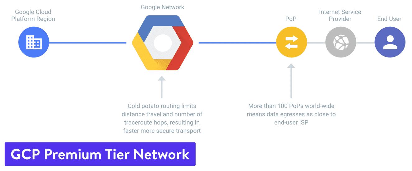 Google Cloud Platform premiumnivånätverk
