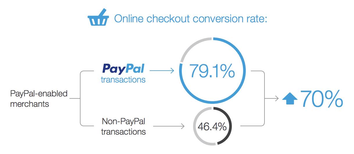 PayPal utcheckningsfrekvens