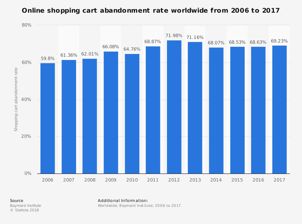 Shopping cart abandonment-frekvens online