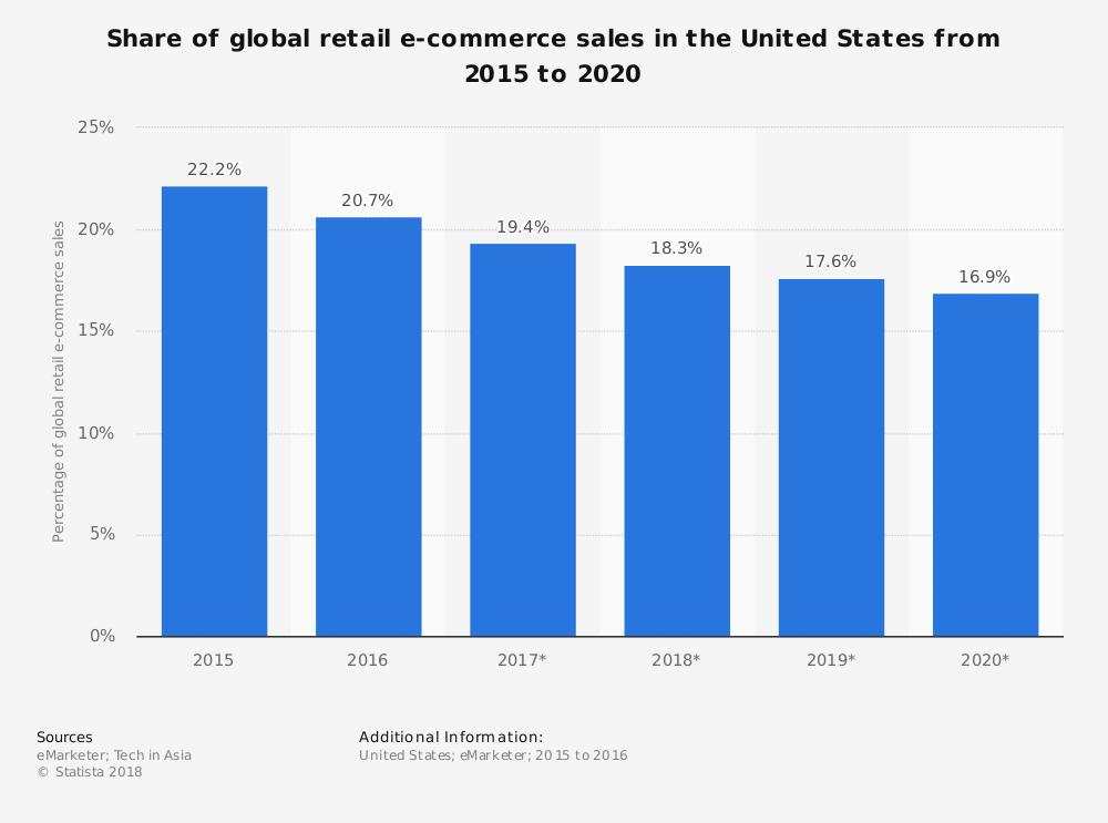 US andel av e-handelsmarknadsförsäljning