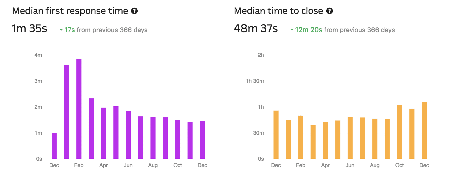 Median support time (From Intercom)