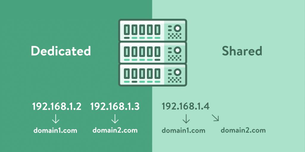 Dedikerad IP-adress vs Delad IP-adress