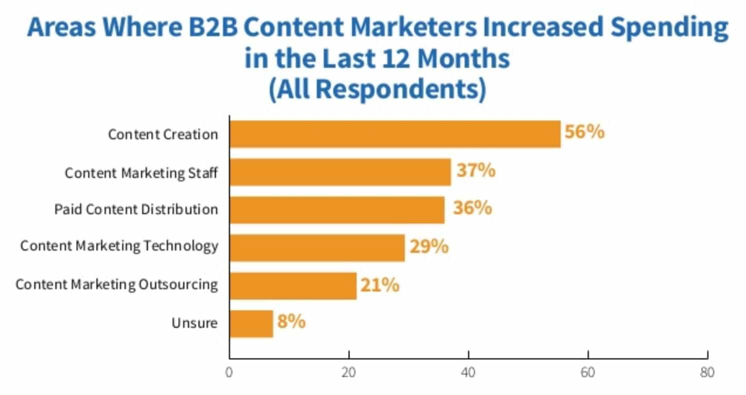 B2B ökade utgifter för skapande av innehåll