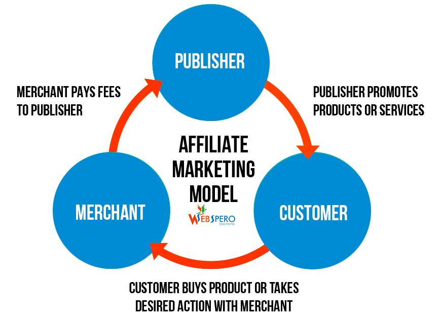 Hur affiliatemarknadsföring fungerar
