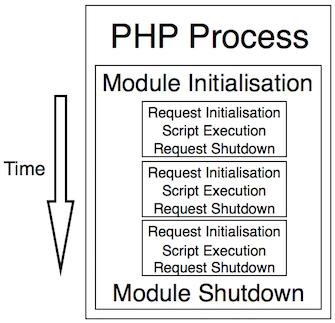 PHP livscykel