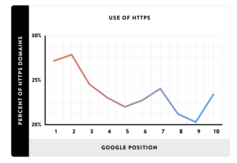 Användning av HTTPS (bildkälla: Backlinko.com)
