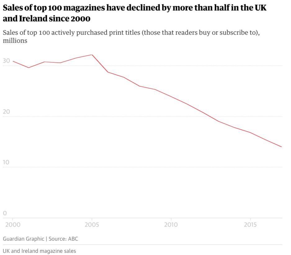Försäljning av tidningar i Storbritannien och Irland