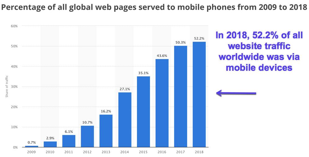 Mobiltrafik 2018 (bildkälla: Statista.com)