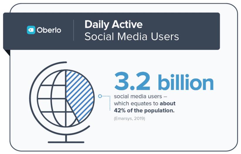 3.2 miljarder dagliga sociala mediaanvändare