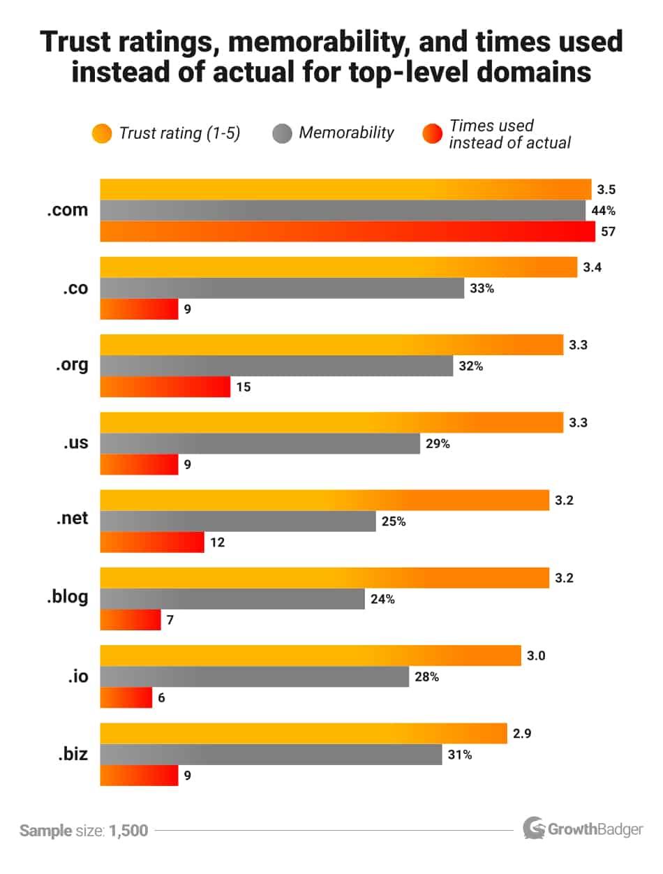 Toppdomäner rankade baserat på förtroende, minnesvärdhet och användning