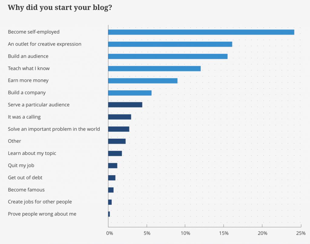 Varför startade du din blogg?