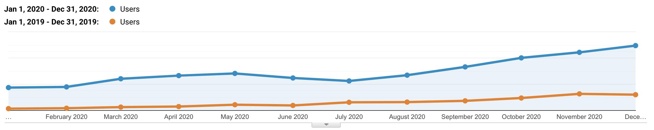 Kinsta SE´s organiska trafik 2019 vs 2020