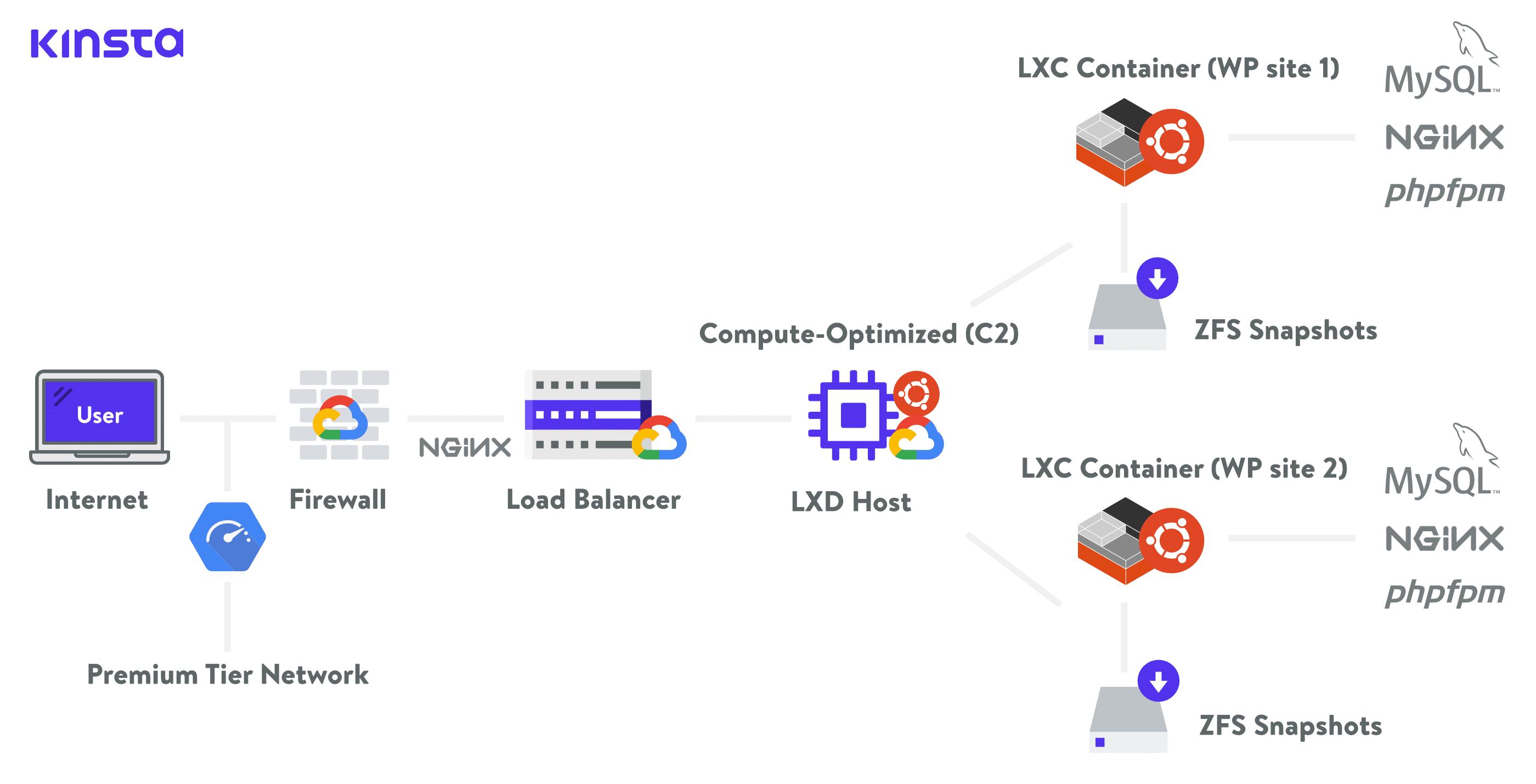 Kinsta hosting-infrastruktur med GCP C2 VM