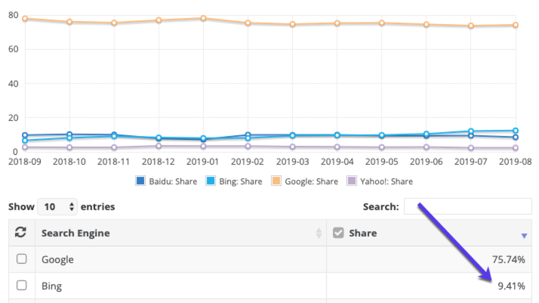 Bing användningsstatistik